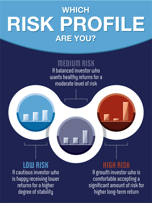 What's your risk profile?